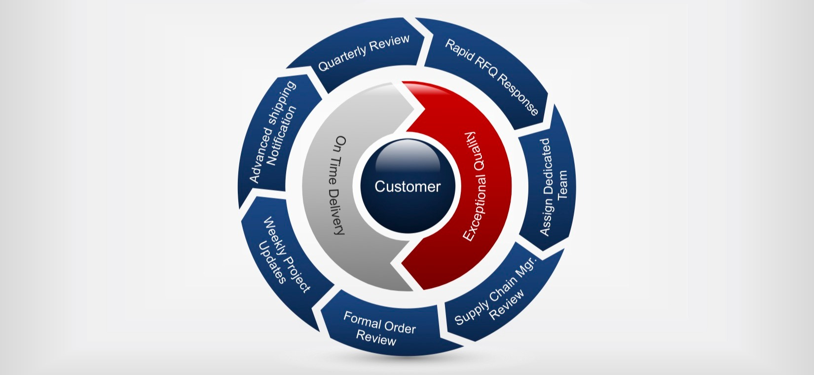 ATF Proven Process Graphic (1)