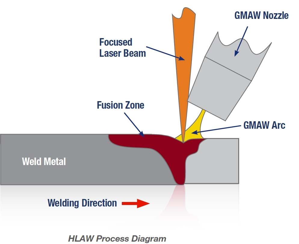 HLAW Process Diagram.jpg