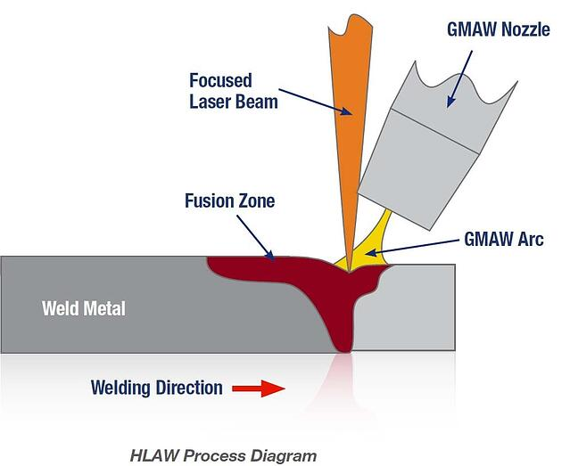 HLAW-welding